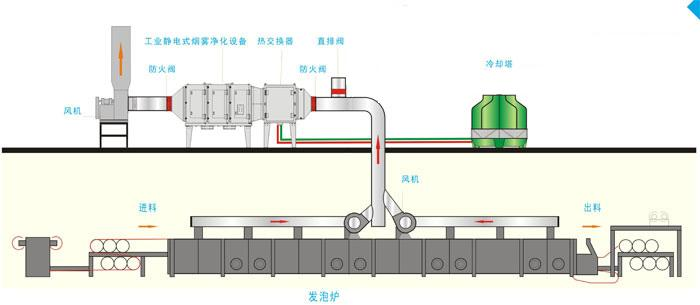 工业油烟净化器原理图