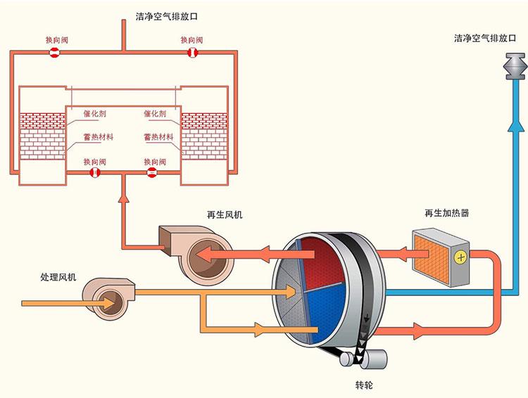 绿深蓄热式催化燃烧(RCO)系统组成